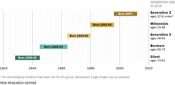 2019_generaciones_overview