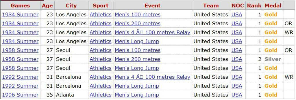 Lewis medallas olímpicas