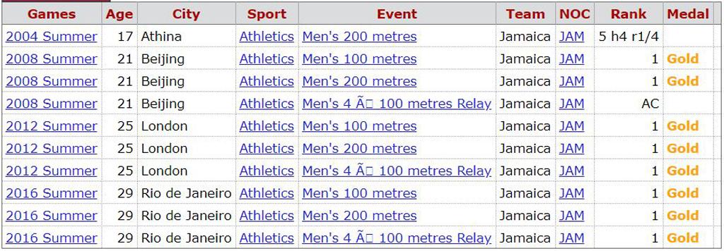 Bolt medallas olímpicas